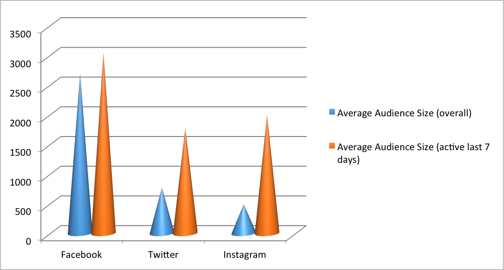 Influence of Recency on Social Media Audience Size