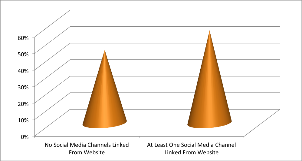Proportion of motorcycle dealers linking to social media channels from their websites