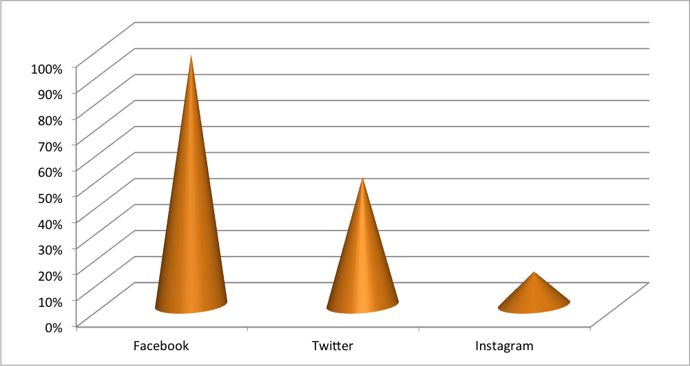 Social media networks used by UK motorcycle trade