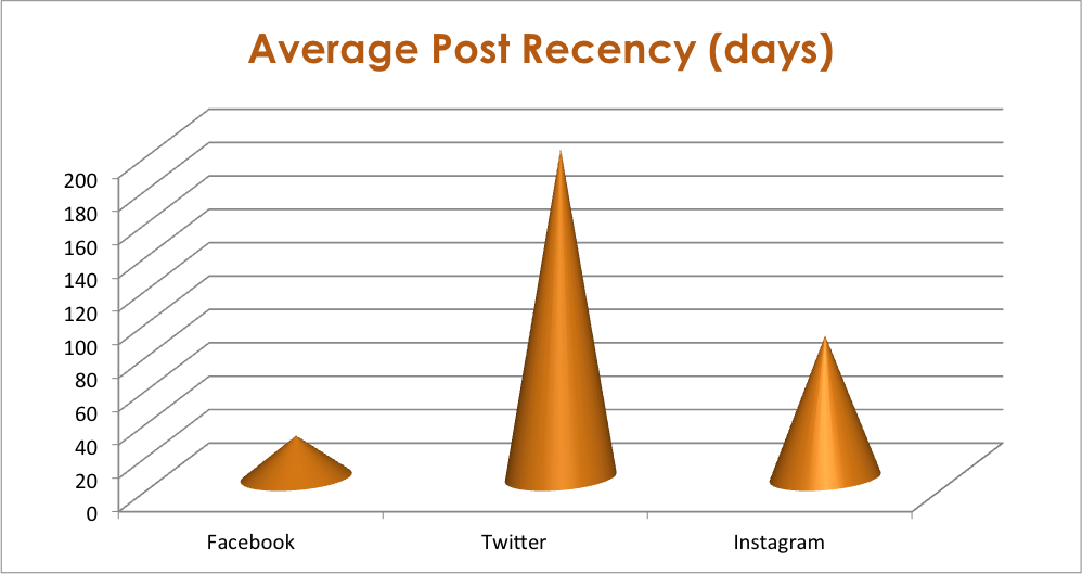 Average Social Media Post Recency By Channel